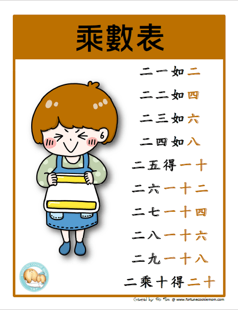 Chinese multiplication table printable